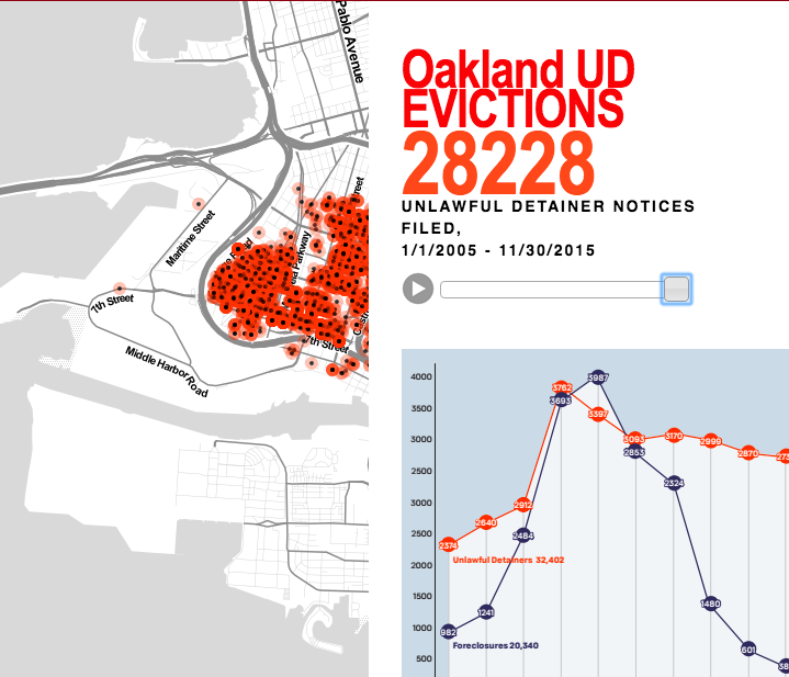 oakland evictions